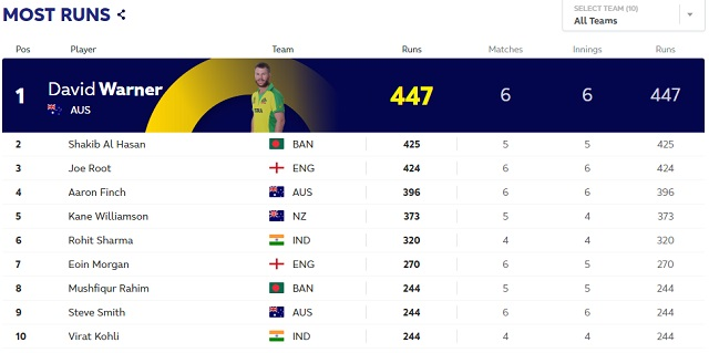 ICC World Cup 2019 Points table, Most Run scorer, Highest wicket taker