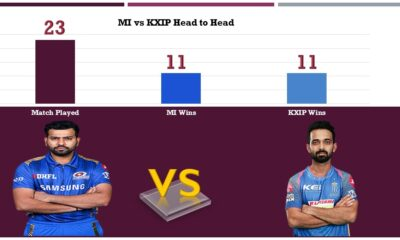 Mumbai Indians vs Rajasthan Royals Head to Head Records, History